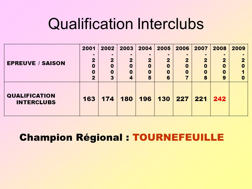 Qualification Interclubs