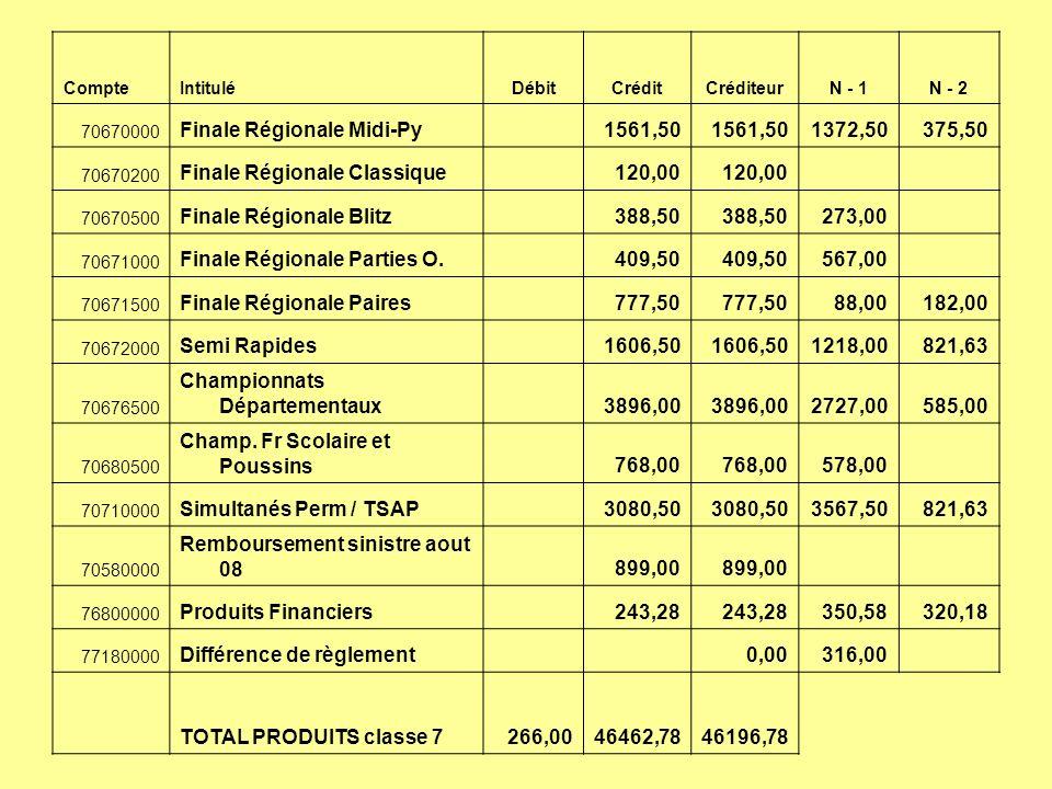 Finale Régionale Midi-Py 1561,50 1372,50 375,50