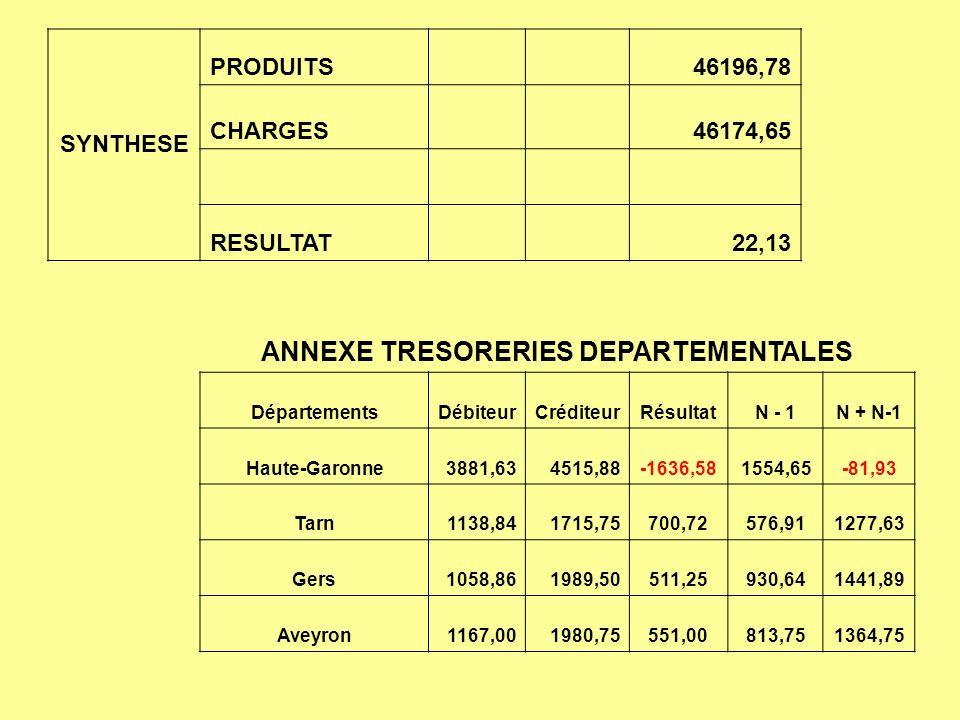 ANNEXE TRESORERIES DEPARTEMENTALES