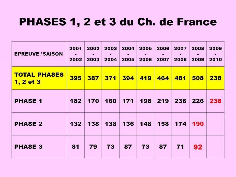 PHASES 1, 2 et 3 du Ch. de France