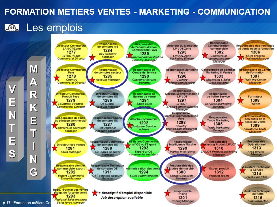 Les emplois MARKETING VENTES