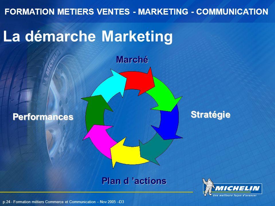 La démarche Marketing Marché Stratégie Performances Plan d 'actions