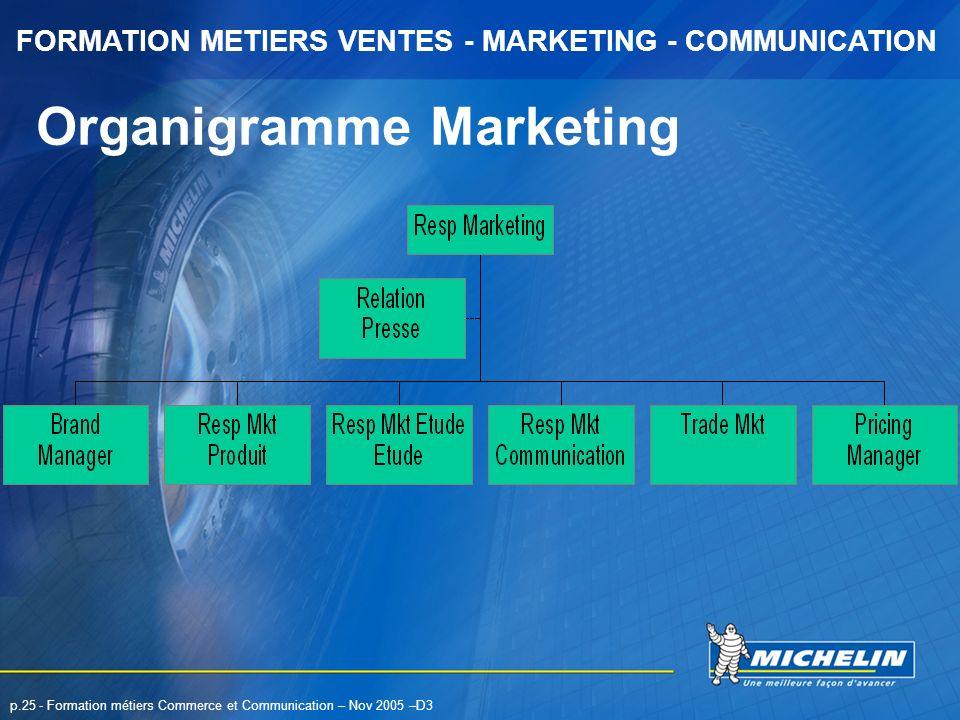 Organigramme Marketing