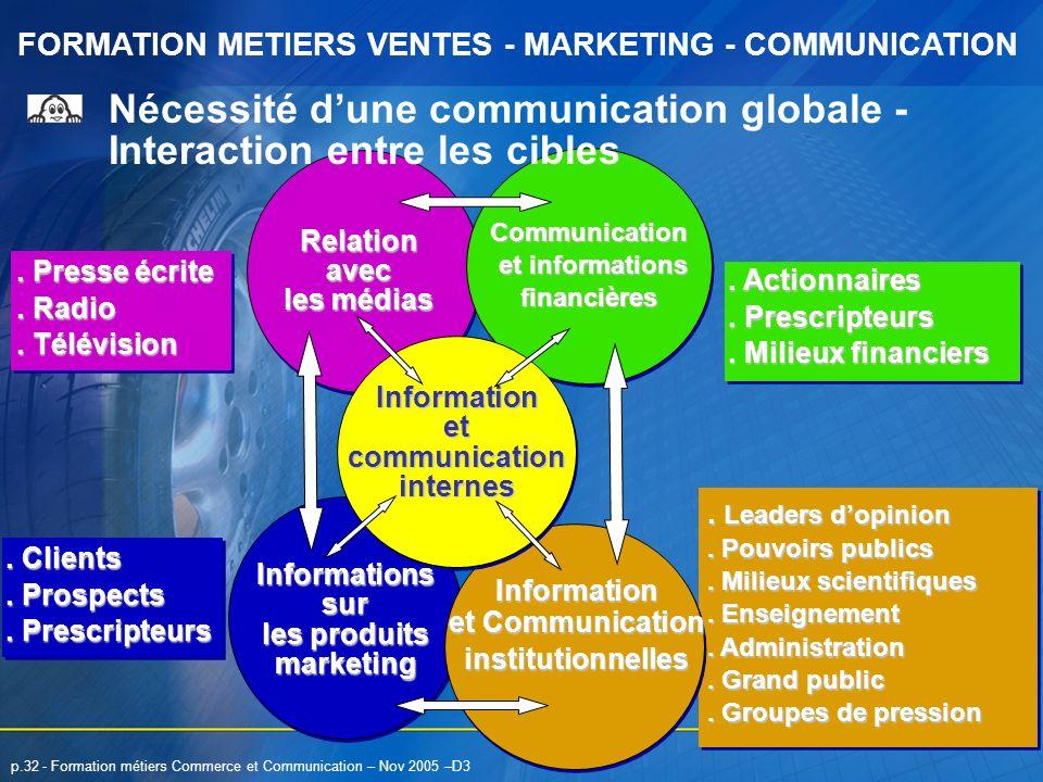 Nécessité d'une communication globale - Interaction entre les cibles