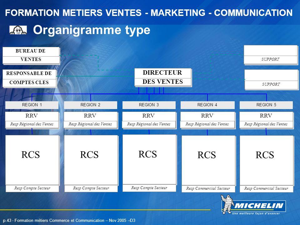 Organigramme type RCS RCS RCS RCS RCS DIRECTEUR DES VENTES RRV RRV RRV