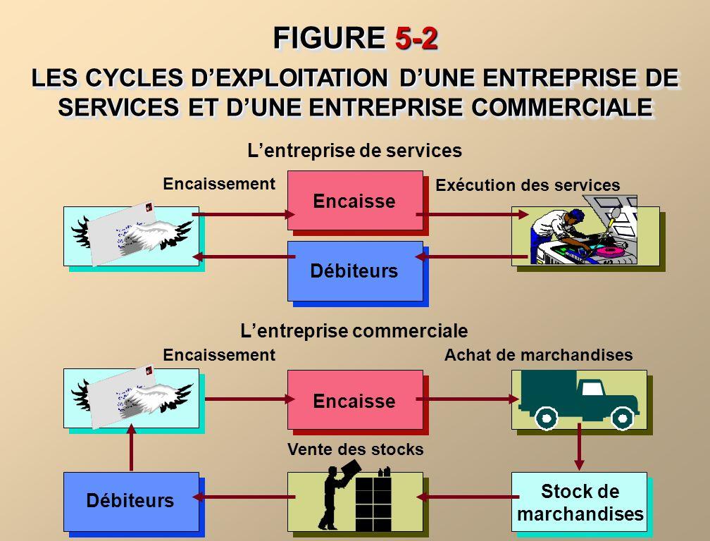 L'entreprise de services L'entreprise commerciale