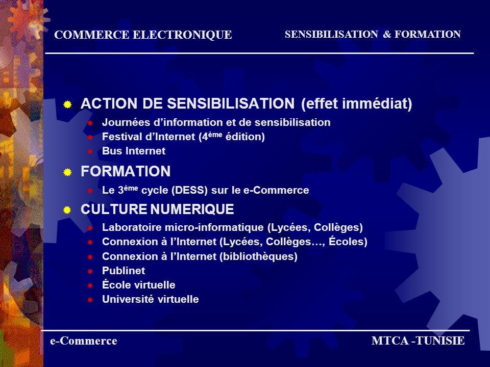 ACTION DE SENSIBILISATION (effet immédiat)