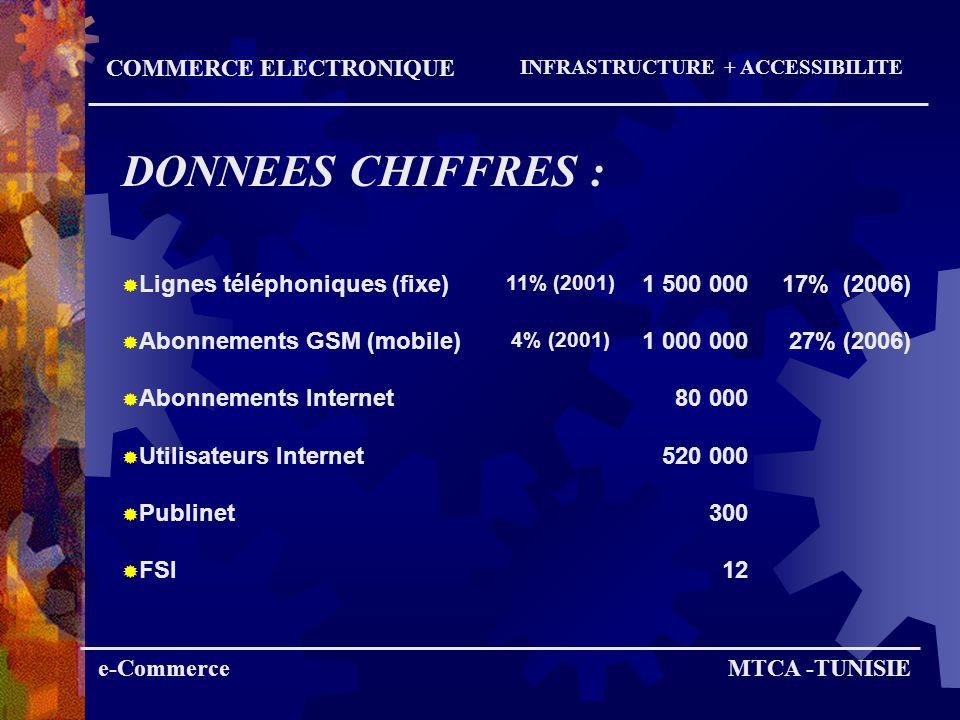 DONNEES CHIFFRES : COMMERCE ELECTRONIQUE Lignes téléphoniques (fixe)