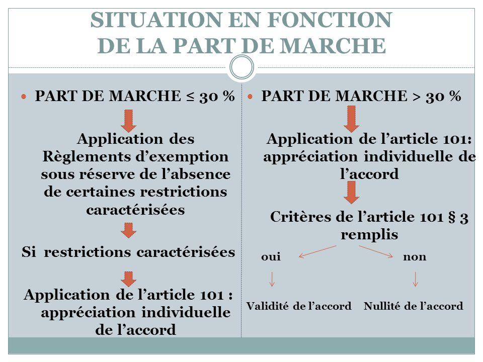 SITUATION EN FONCTION DE LA PART DE MARCHE