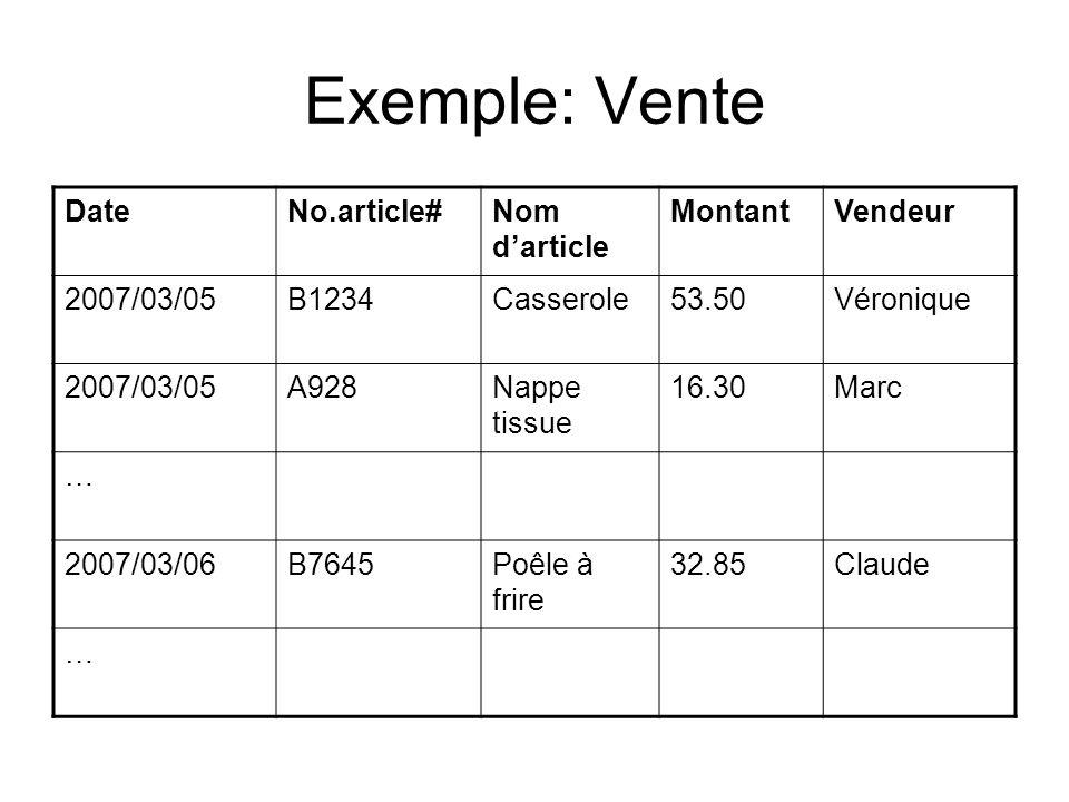 Exemple: Vente Date No.article# Nom d'article Montant Vendeur
