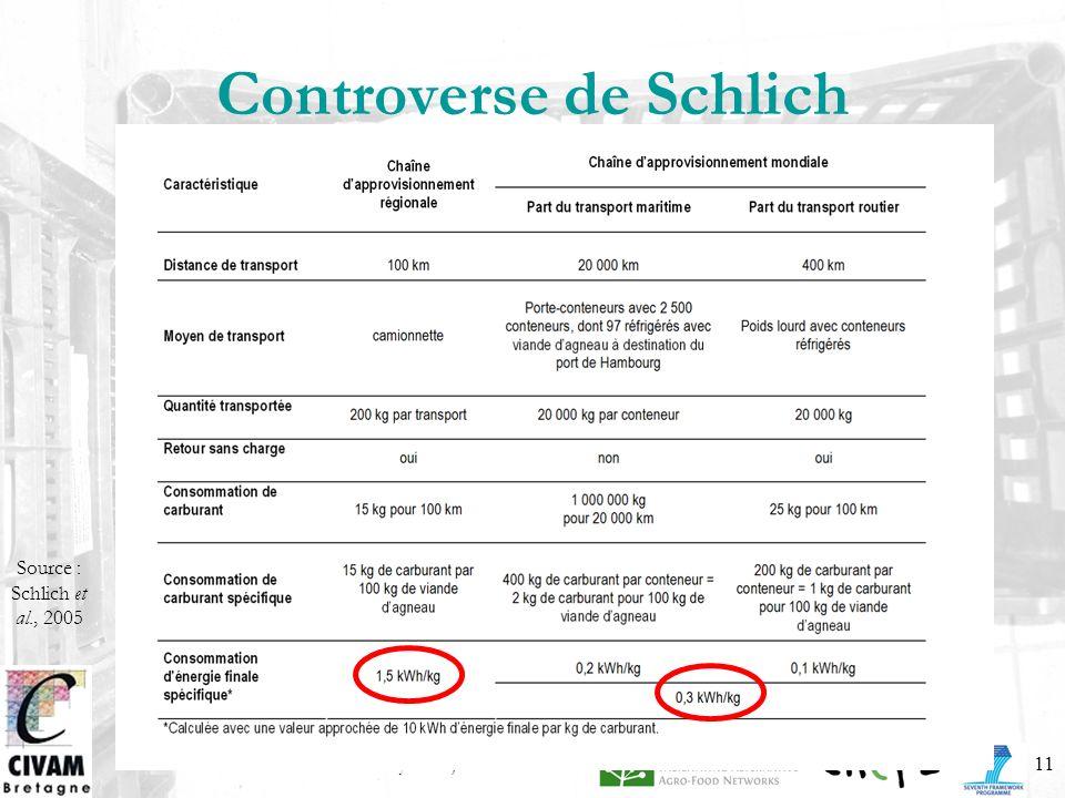 Controverse de Schlich