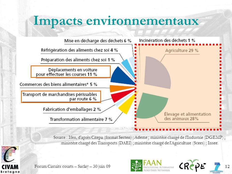 Impacts environnementaux