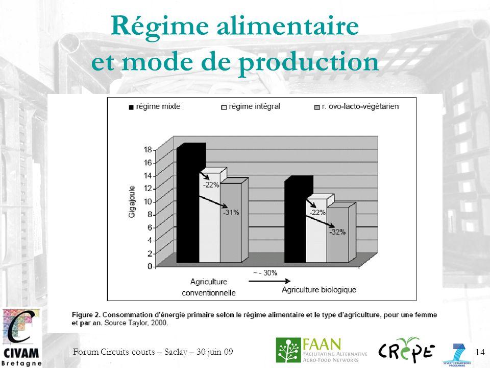 Régime alimentaire et mode de production