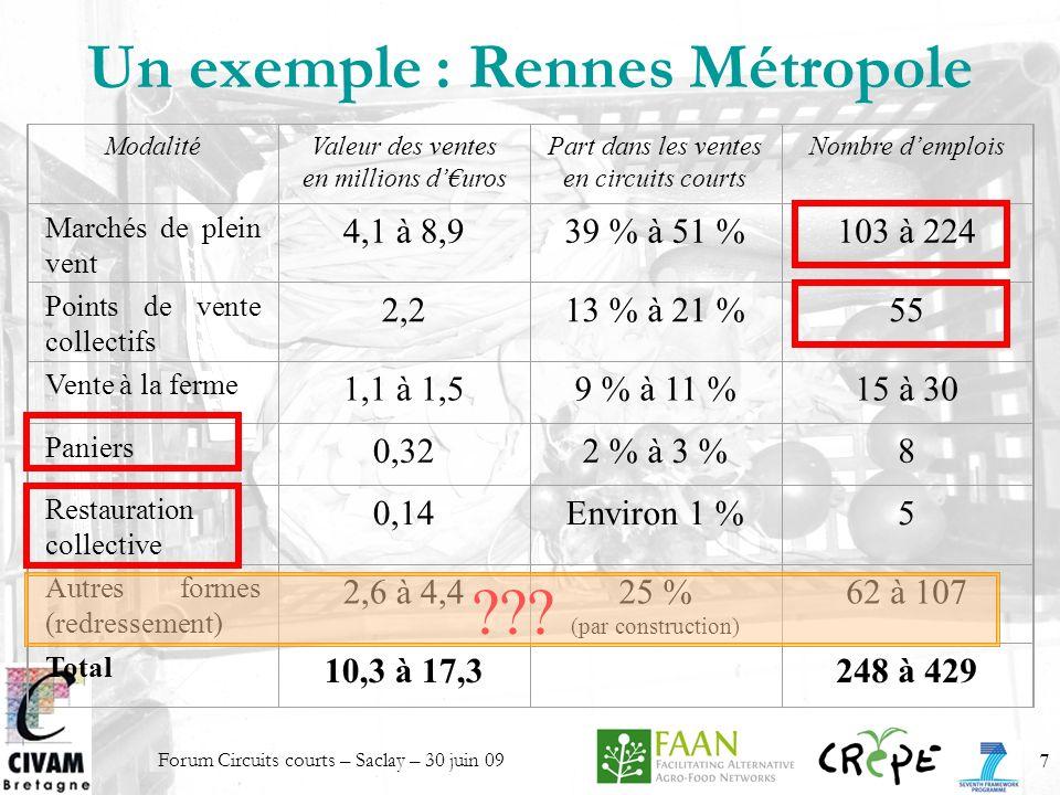 Un exemple : Rennes Métropole