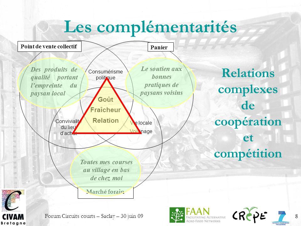Les complémentarités Relations complexes de coopération et compétition