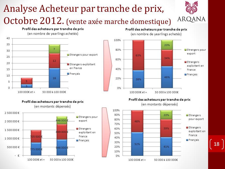 Analyse Acheteur par tranche de prix, Octobre 2012