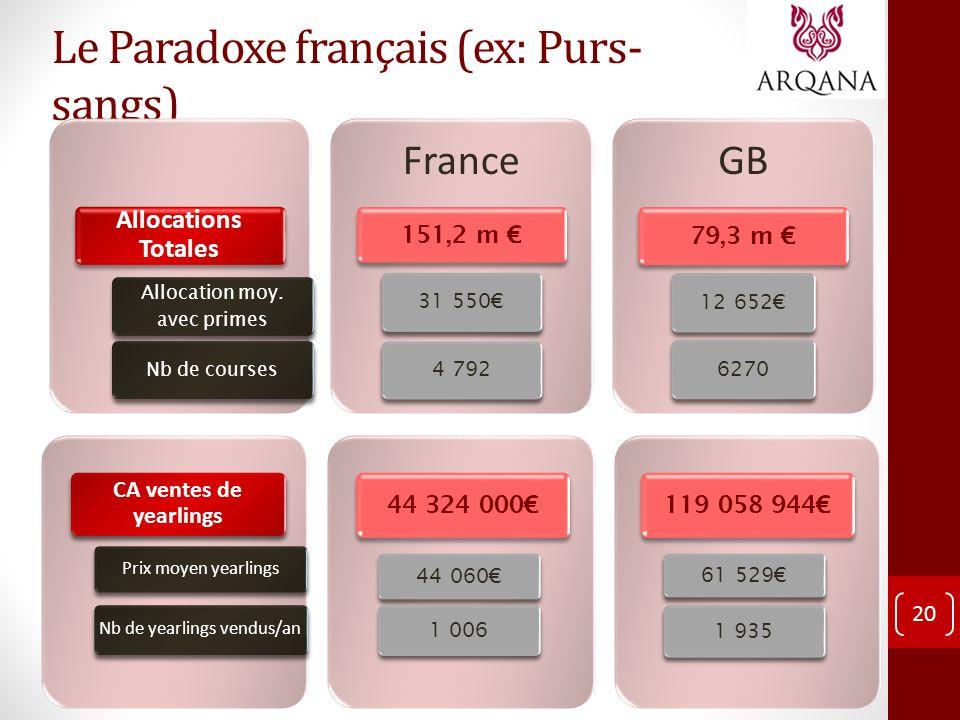 Le Paradoxe français (ex: Purs-sangs)