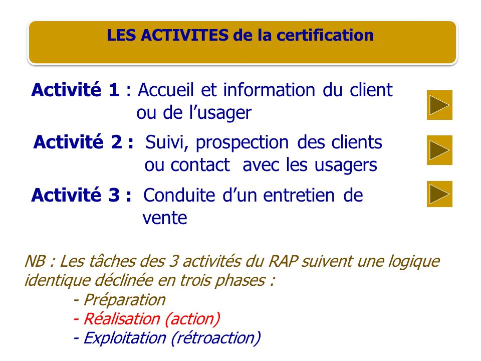 LES ACTIVITES de la certification