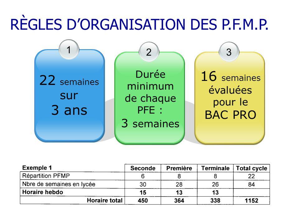 RÈGLES D'ORGANISATION DES P.F.M.P.