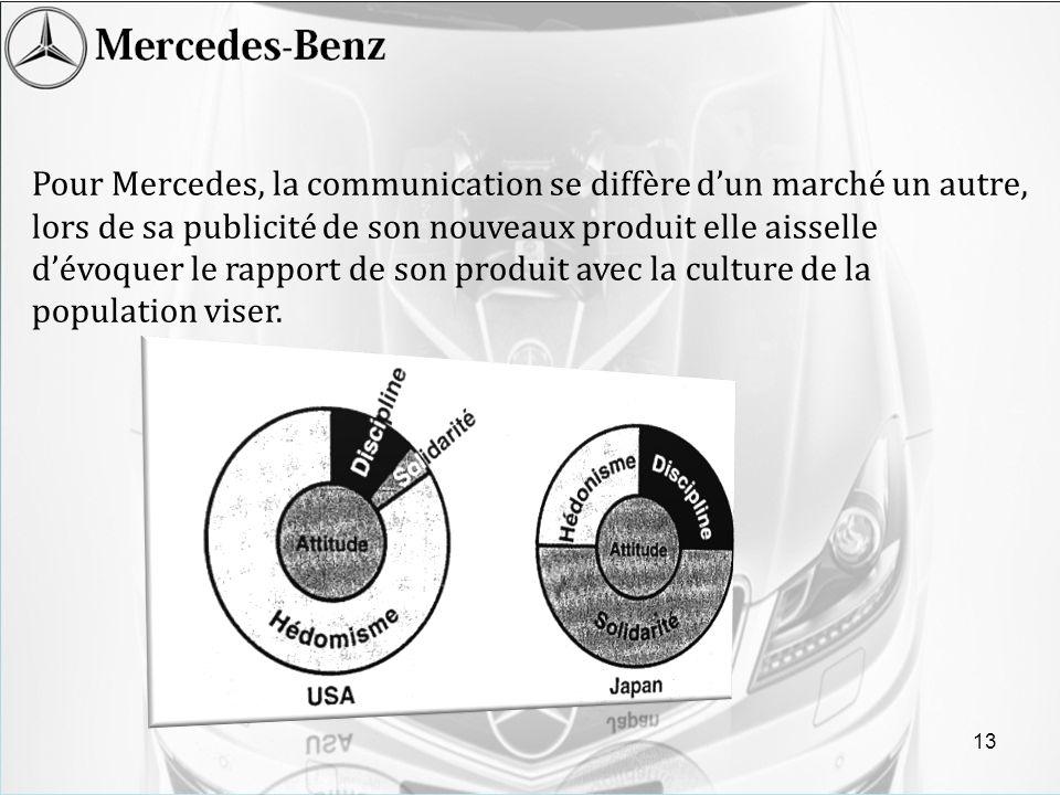Pour Mercedes, la communication se diffère d'un marché un autre, lors de sa publicité de son nouveaux produit elle aisselle d'évoquer le rapport de son produit avec la culture de la population viser.