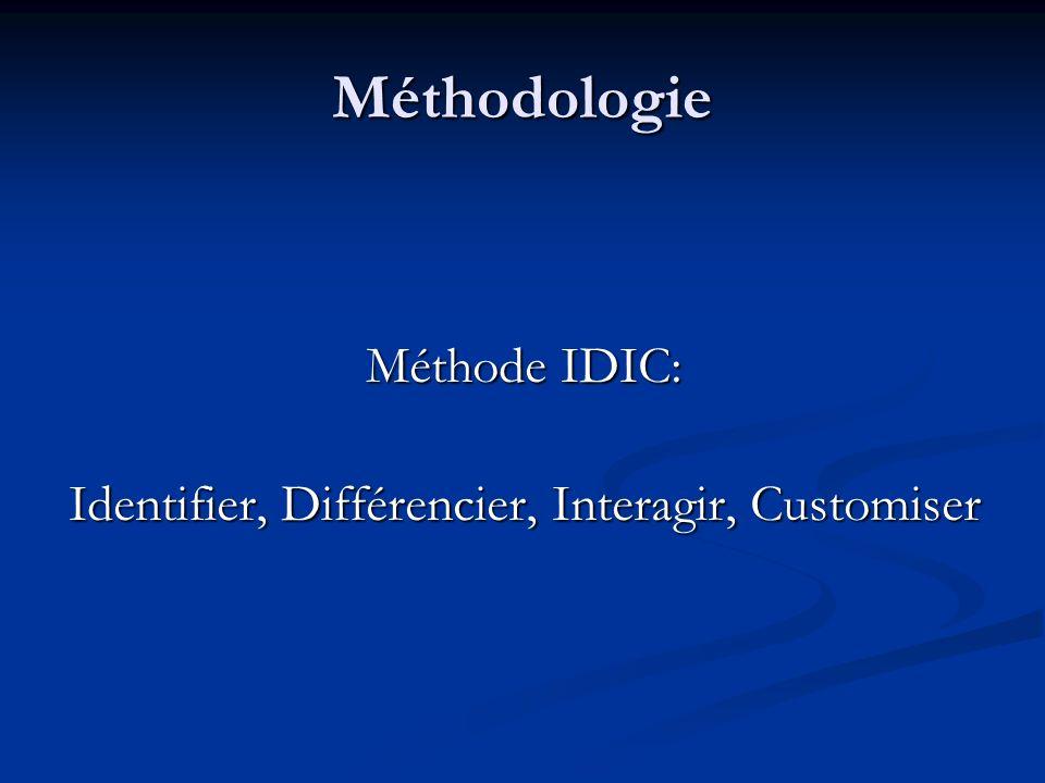 Identifier, Différencier, Interagir, Customiser