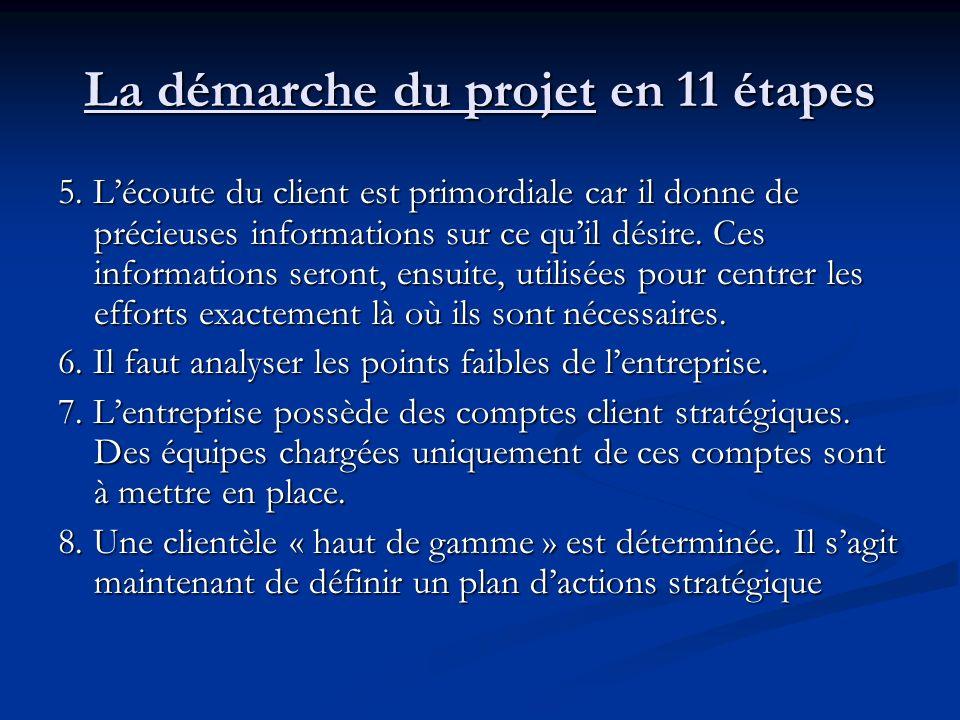 La démarche du projet en 11 étapes