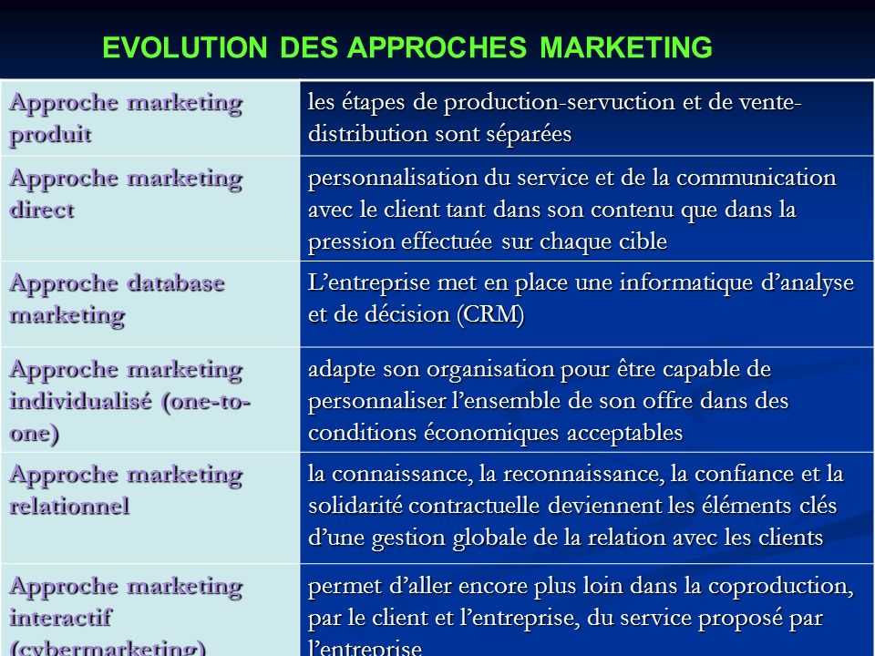 EVOLUTION DES APPROCHES MARKETING
