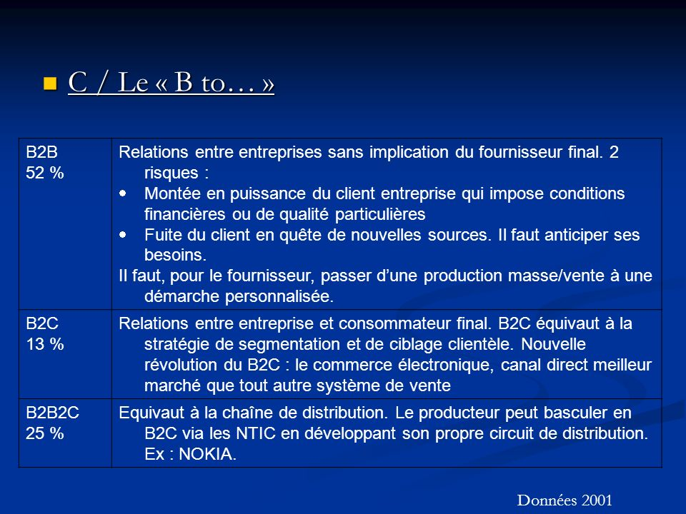 C / Le « B to… » B2B. 52 % Relations entre entreprises sans implication du fournisseur final. 2 risques :