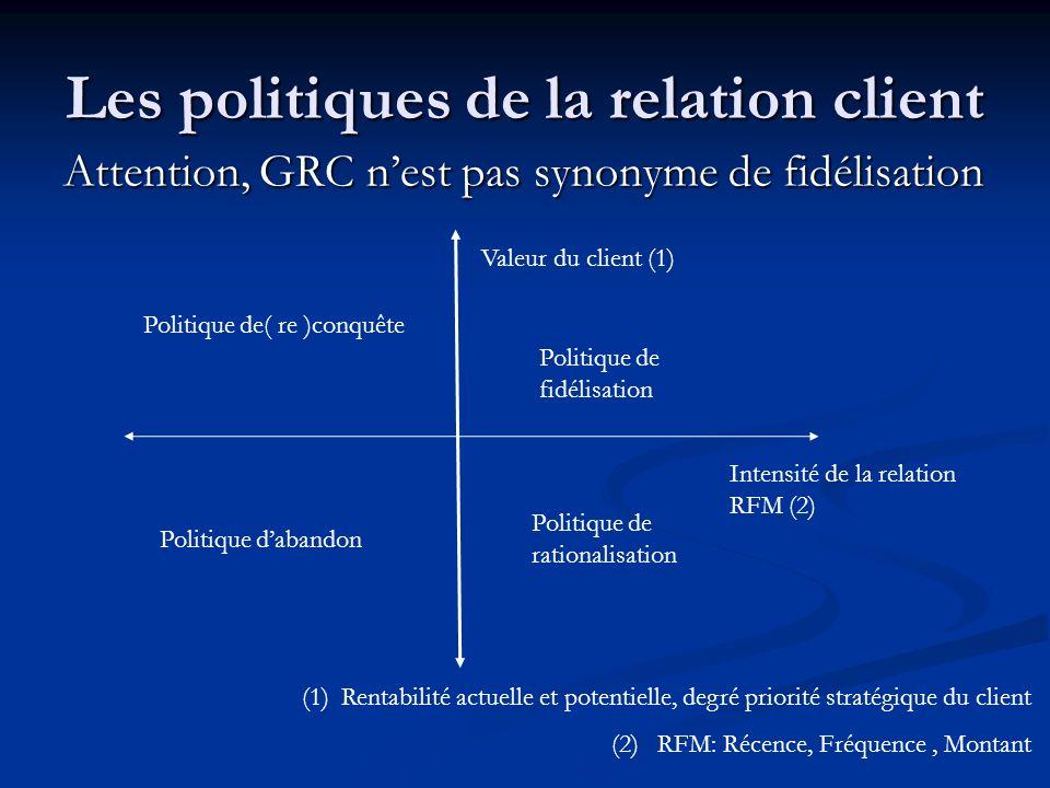 Les politiques de la relation client