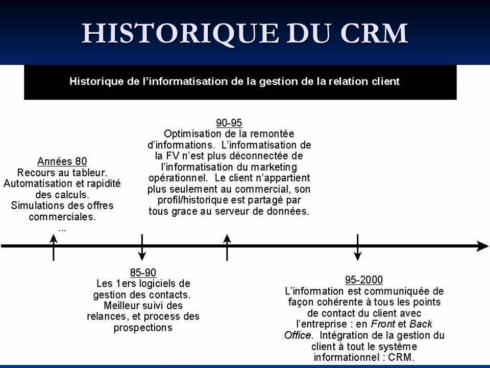 HISTORIQUE DU CRM