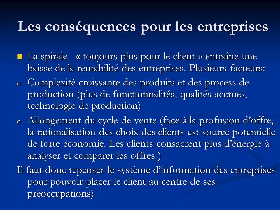 Les conséquences pour les entreprises