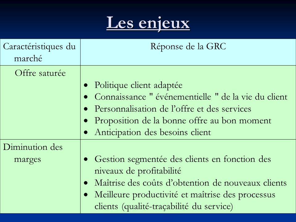 Les enjeux Caractéristiques du marché Réponse de la GRC Offre saturée