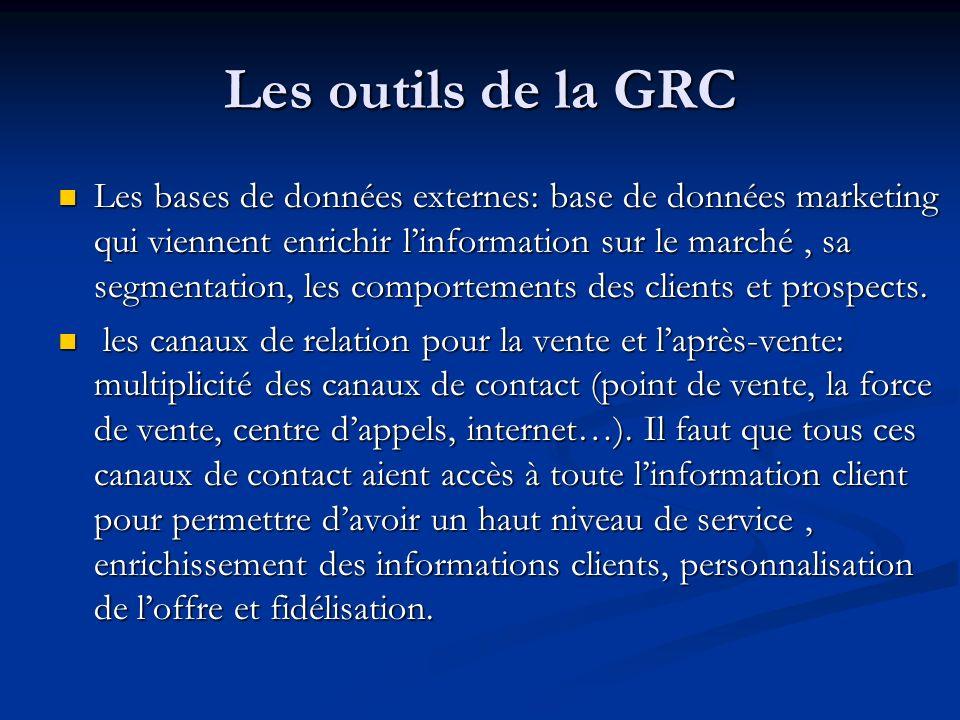 Les outils de la GRC
