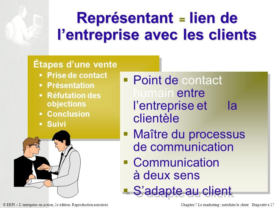 Représentant = lien de l'entreprise avec les clients