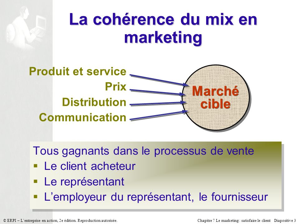 La cohérence du mix en marketing