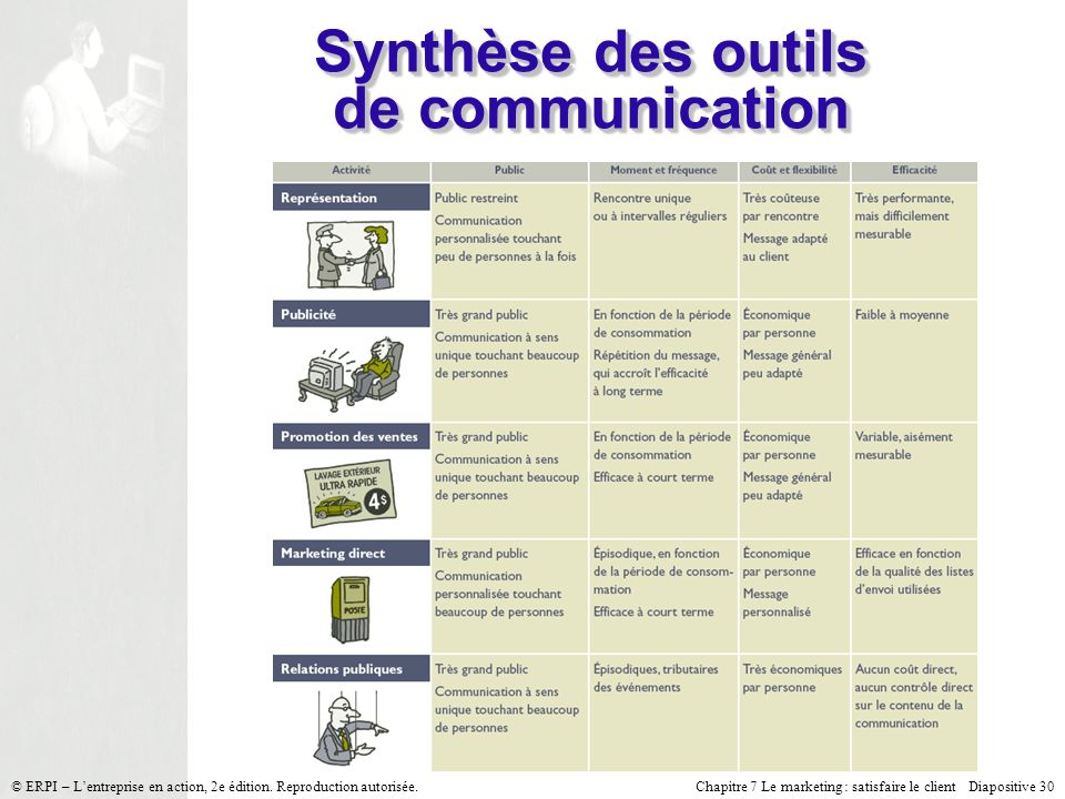 Synthèse des outils de communication