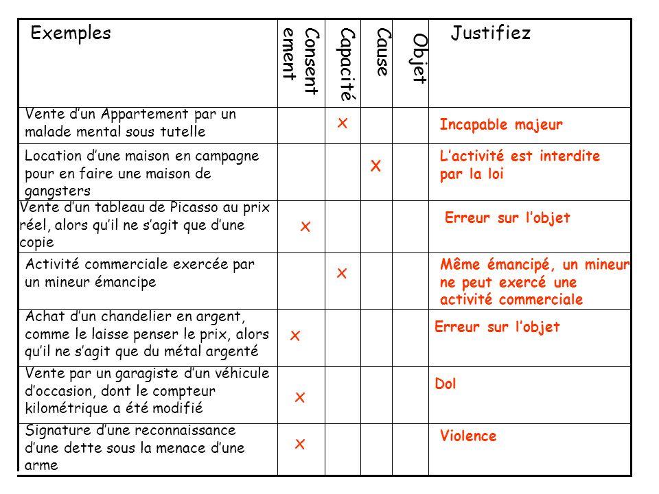 Exemples Justifiez Consentement Capacité Cause Objet x x x x x x