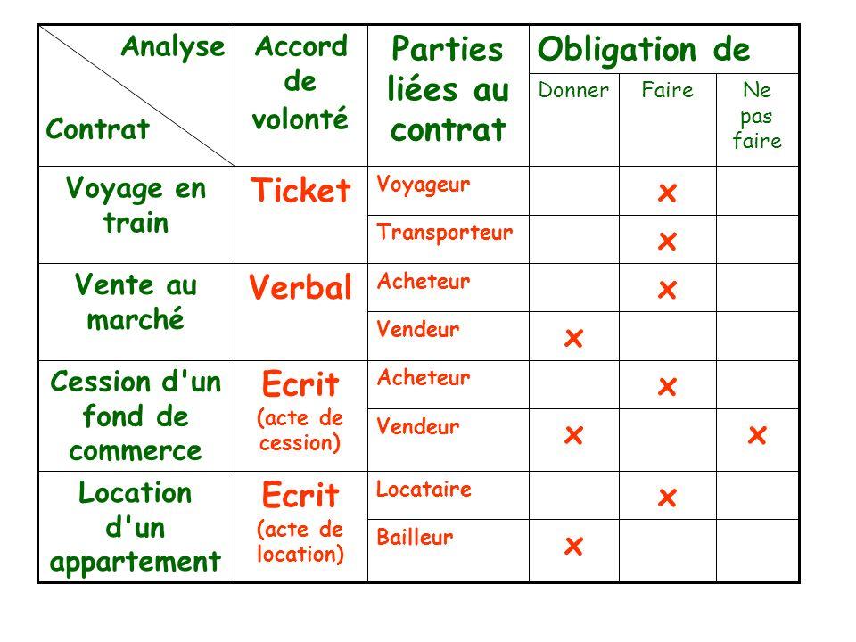 Parties liées au contrat Obligation de