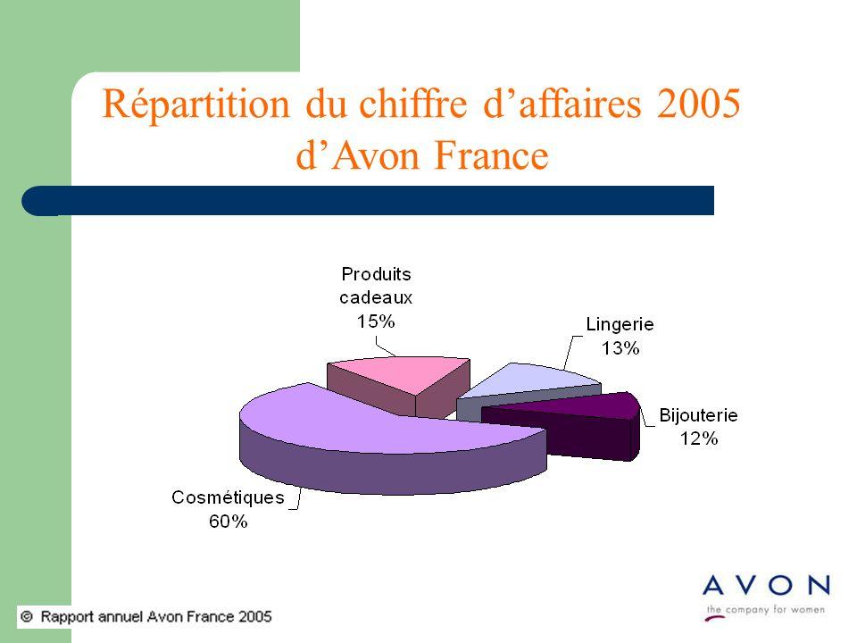 Répartition du chiffre d'affaires 2005 d'Avon France