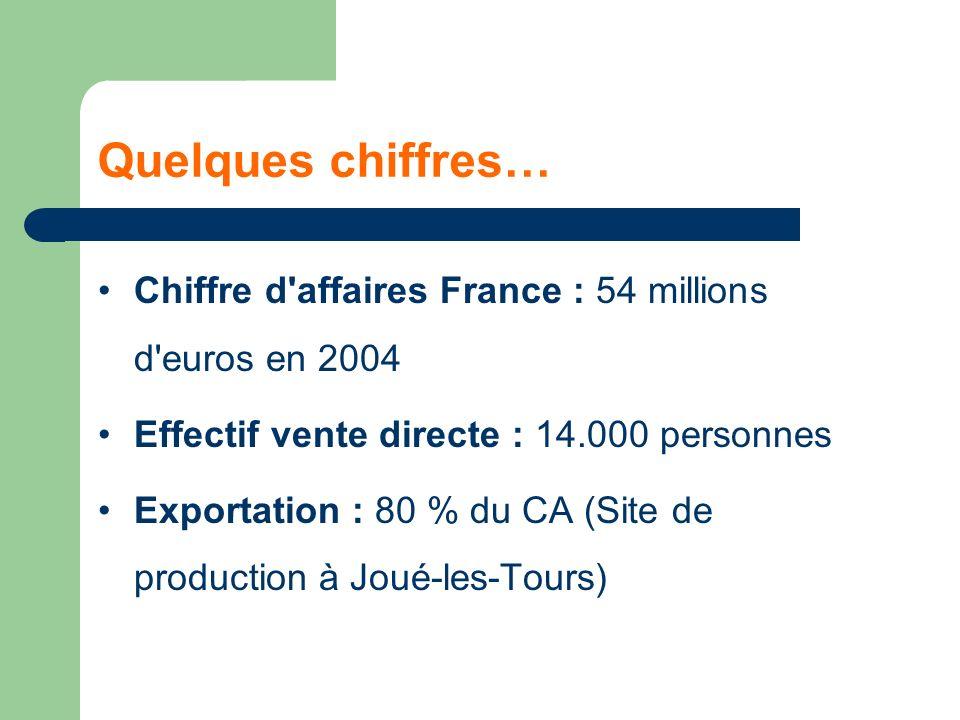Quelques chiffres… Chiffre d affaires France : 54 millions d euros en 2004. Effectif vente directe : 14.000 personnes.