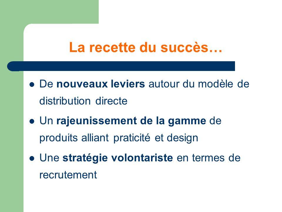 La recette du succès… De nouveaux leviers autour du modèle de distribution directe.
