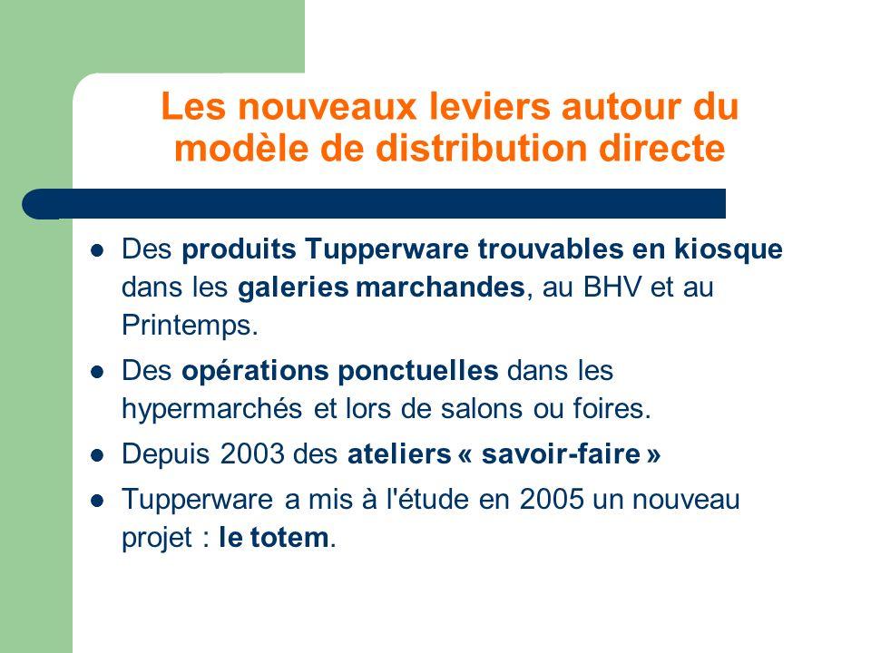 Les nouveaux leviers autour du modèle de distribution directe