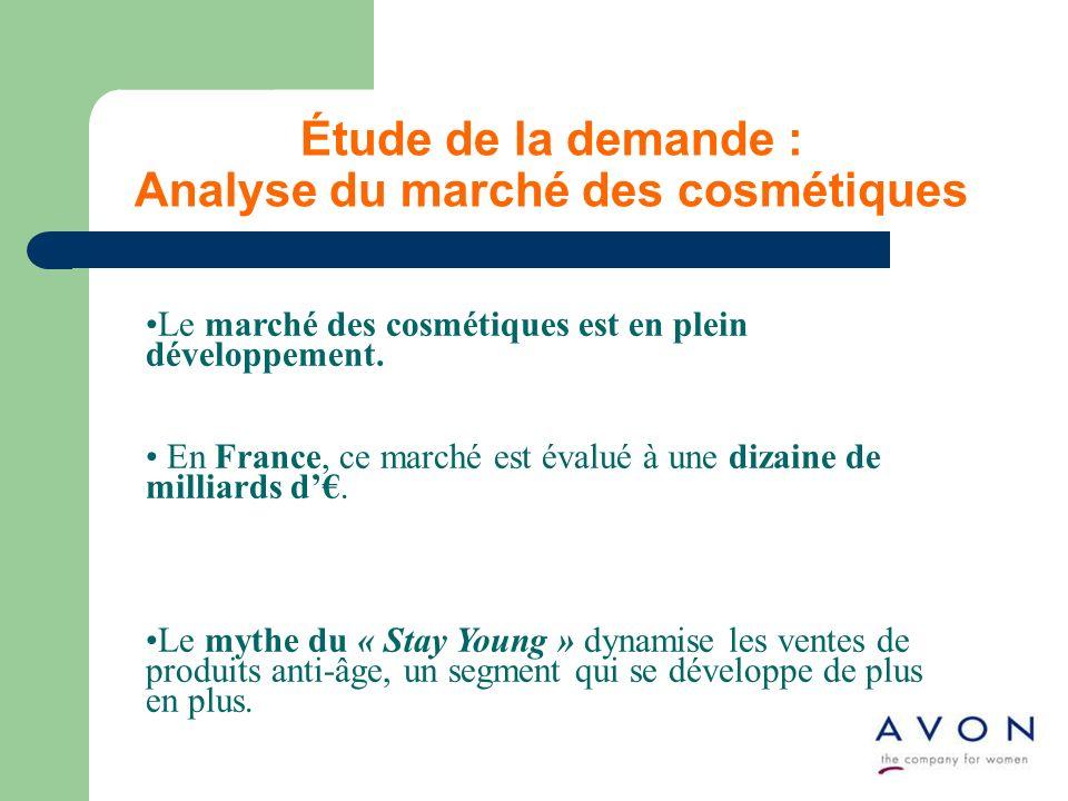 Étude de la demande : Analyse du marché des cosmétiques