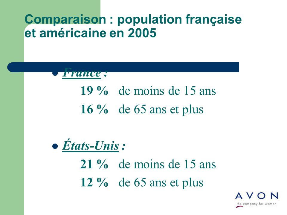 Comparaison : population française et américaine en 2005