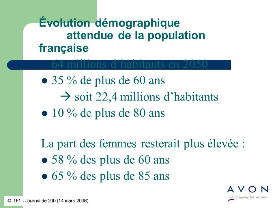 Évolution démographique attendue de la population française