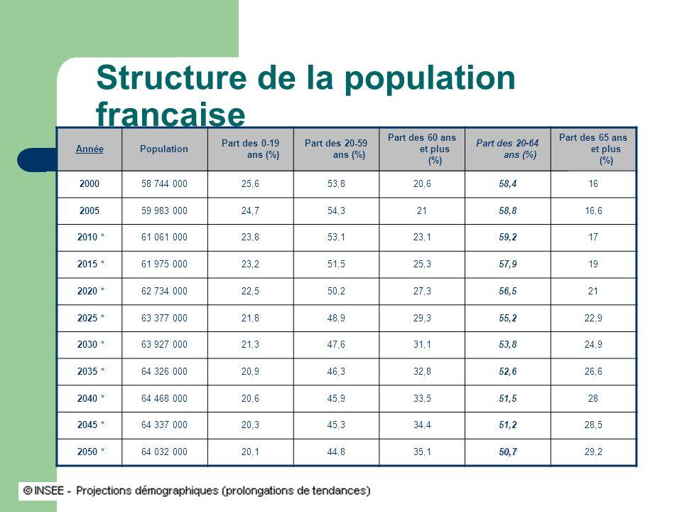Structure de la population française