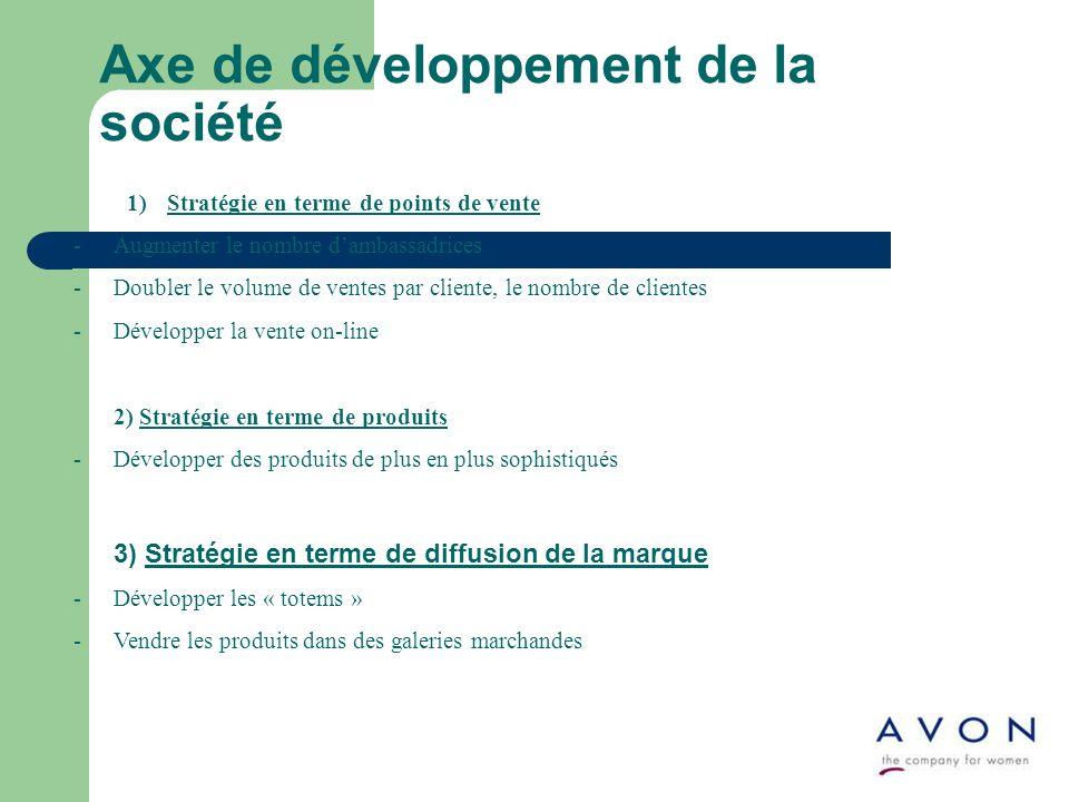 Axe de développement de la société