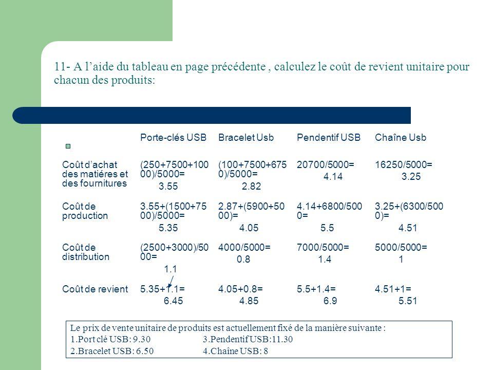 11- A l'aide du tableau en page précédente , calculez le coût de revient unitaire pour chacun des produits: