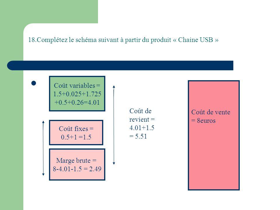 18.Complétez le schéma suivant à partir du produit « Chaine USB »