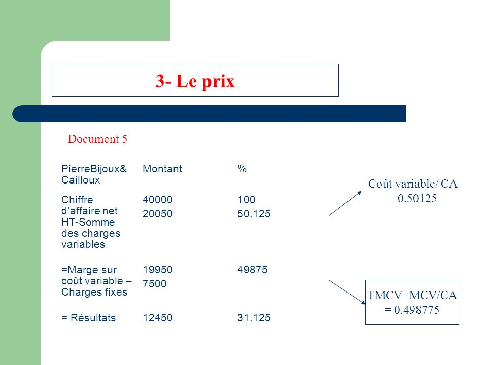 3- Le prix Document 5 Coût variable/CA Coût variable/ CA =
